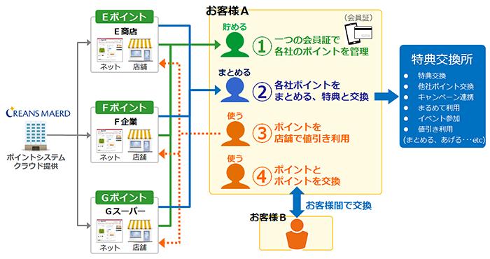 ec サイト ビジネス モデル